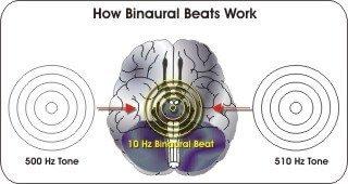 brainwaves using holosync or omharmonics