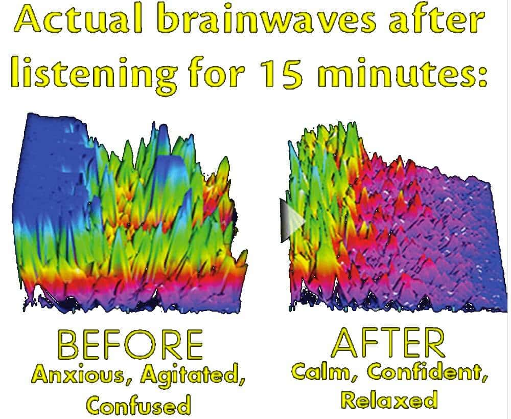 effect of meditating using holosync binaural beats