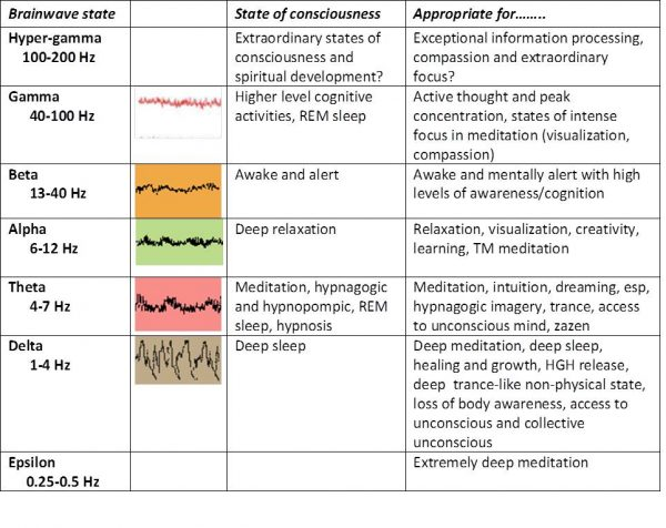 Types of Brainwaves for Entrainment