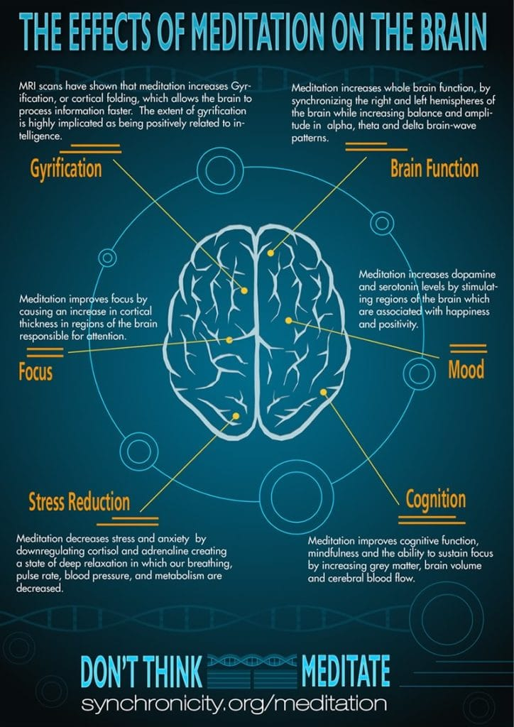 Effects-of-Meditation-on-the-Brain-Infographics