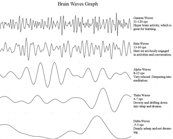 how-to-increase-alpha-waves
