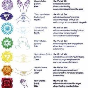 chakra system explained